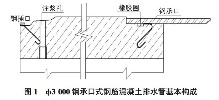 3000钢承口式钢筋混凝土排水管基本构成