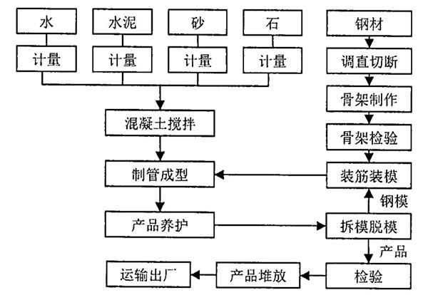电杆生产工艺流程图