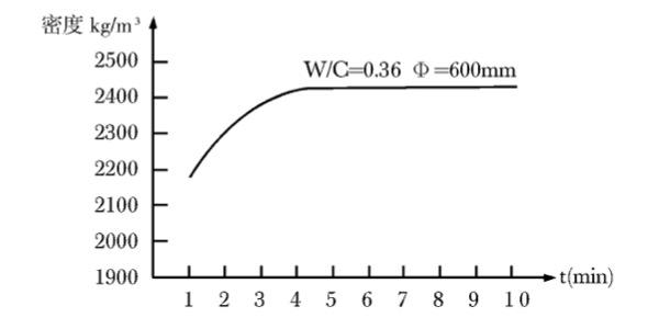 辊压时间与混凝土密度关系图