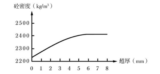 混凝土密度与超厚值关系图