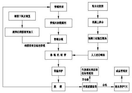 钢筋混凝土涵管制管工艺流程图