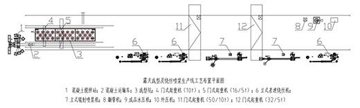 露天成型及绕丝喷浆生产线工艺布置平面图