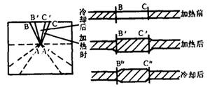 图3 热拱曲基本原理