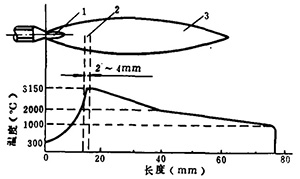 图4 中性焰构造及温度分布图