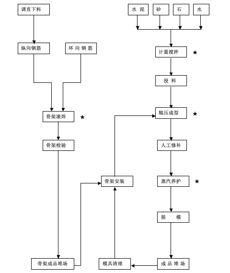 悬辊制管工艺流程