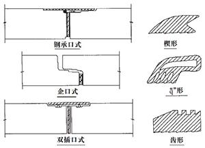 管接口形式与橡胶密封圈形式