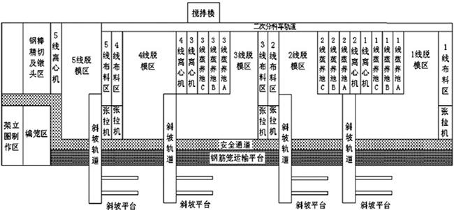 水泥电杆生产线布局方案
