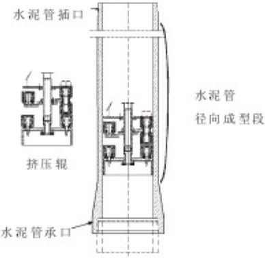 立式水泥制管机结构