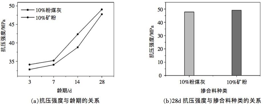 掺合料种类对干硬性混凝土强度的影响