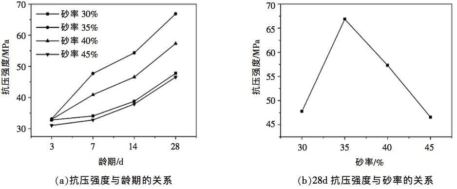 砂率对干硬性混凝土抗压强度的影响