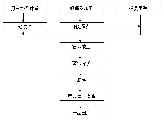 水泥制管生产承口水泥管工艺流程