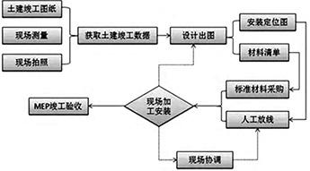 水泥管设备安装的工艺流程