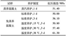 表3 不同养护制度下免蒸养混凝土与蒸养混凝土的抗压强度