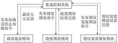 各模块信息传输关系图